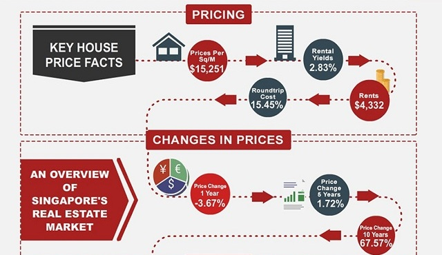 Singapore Property Investments For The Global Investor