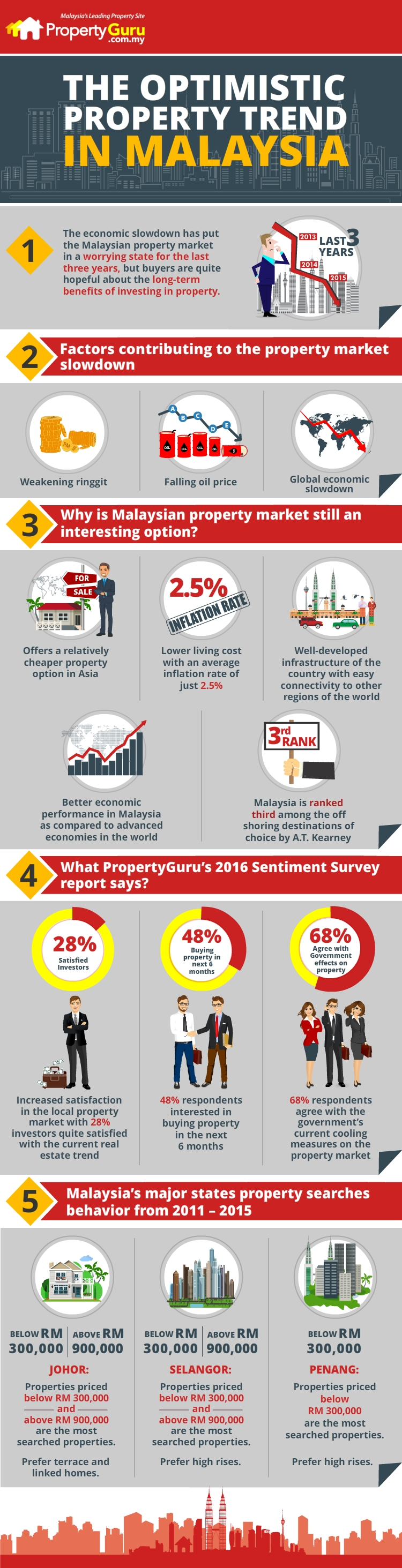 Malaysia Property Trend